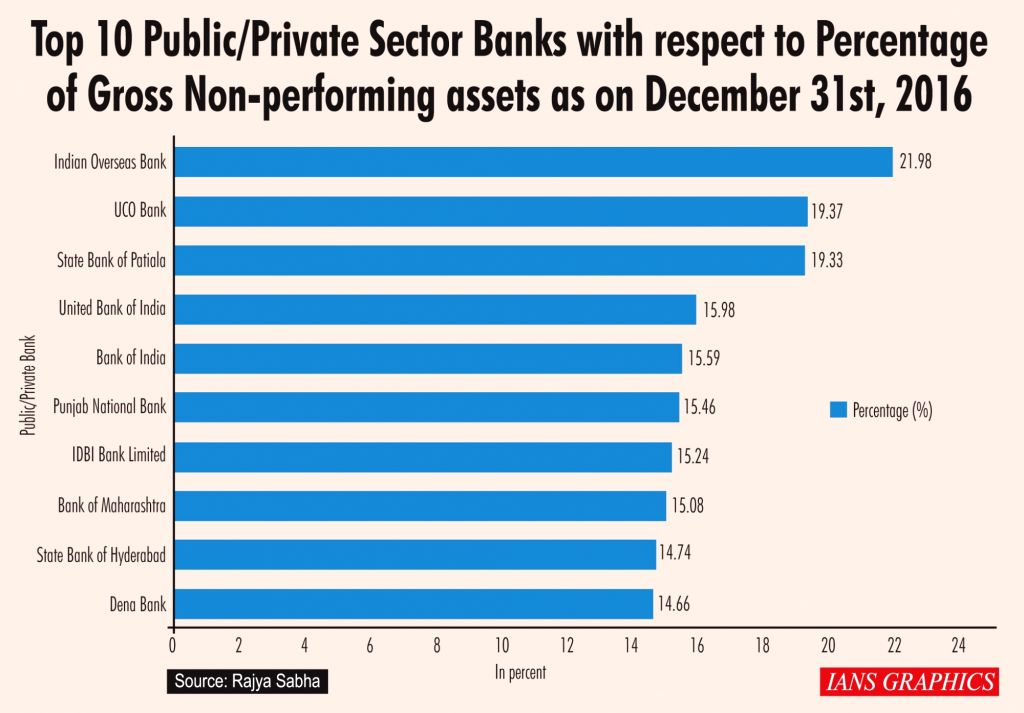 Top 10 public/private sector banks with respect to percentage of Gross Non-performing assets as on December 31st, 2016. (IANS Infographics)