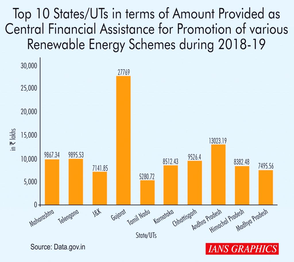 Top 10 states/UT in terms of amount provided as Central Financial Assistance for promotion of various renewable energy schemes during 2018-19.
