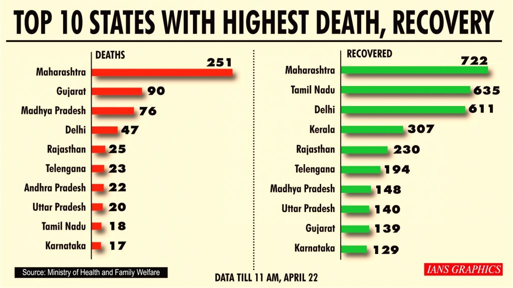 Top 10 states with highest death, recovery.