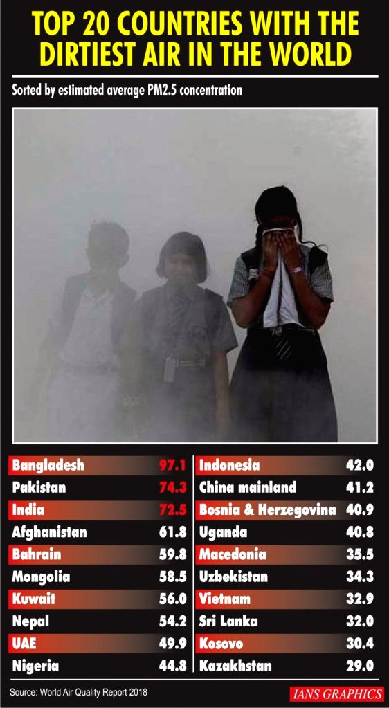Top 20 countries with the dirtiest air in the world.
