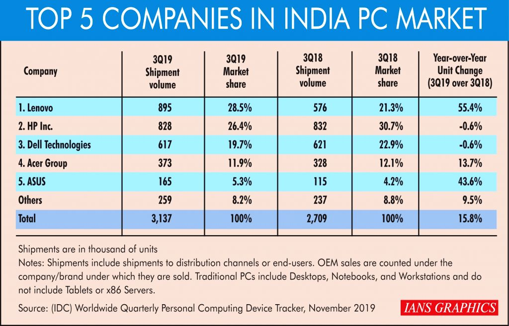 Top 5 companies in India PC market.