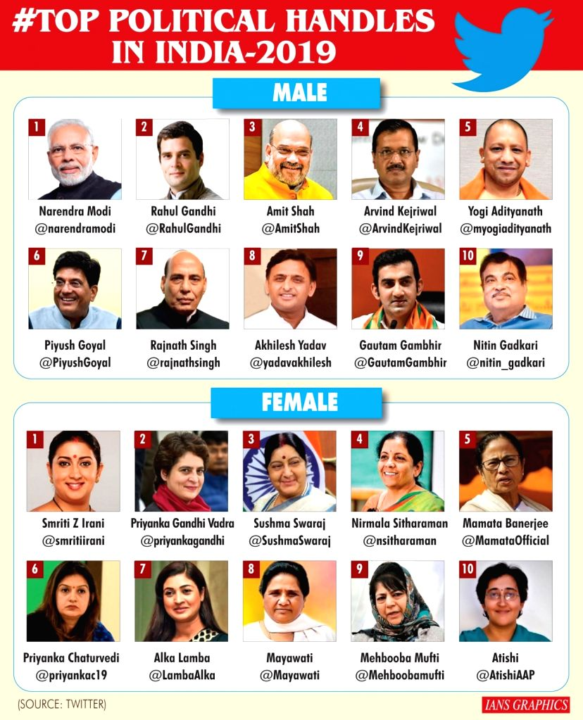 #Top political handles in India 2019.