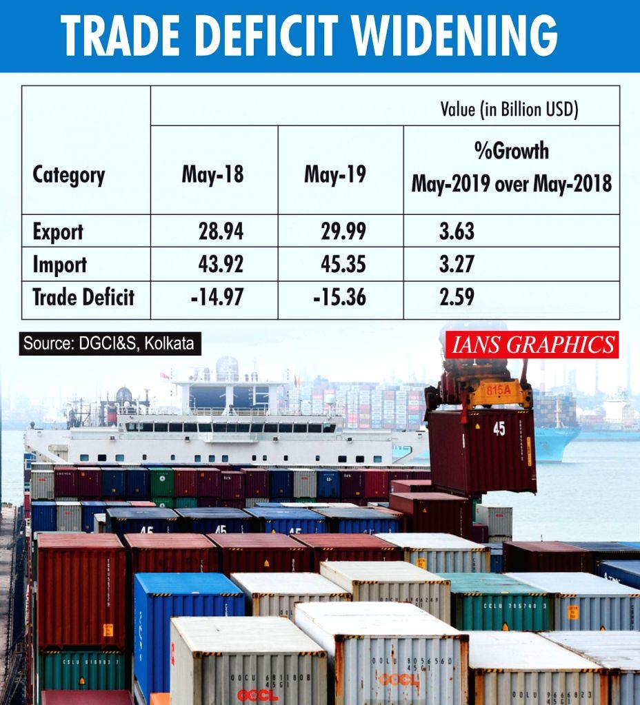 Trade Deficit Widening.