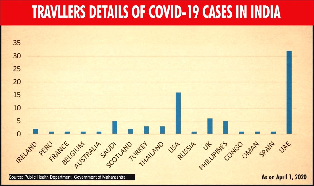 Travellers details of COVID-19 cases in India.