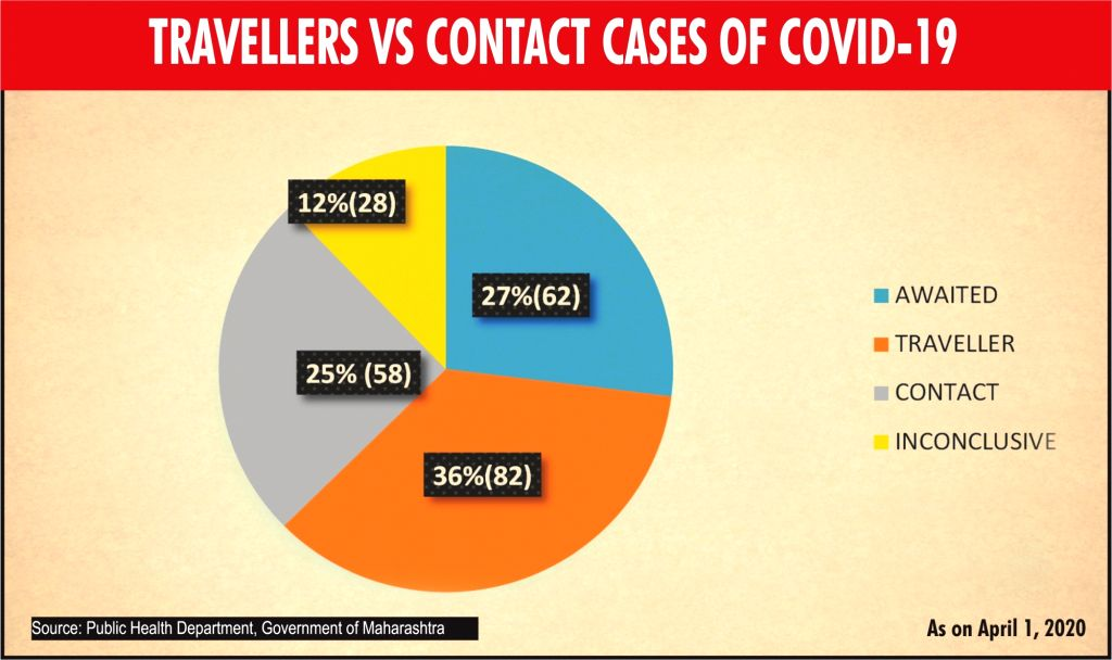 Travellers Vs Contact cases of COVID-19.
