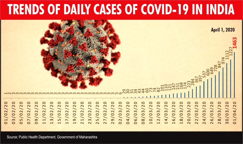 Trends of daily cases of COVID-19 in India.
