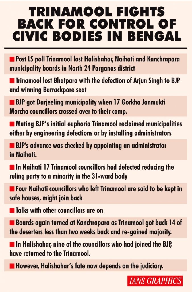 Trinamool fights back for control of civic bodies in Bengal.