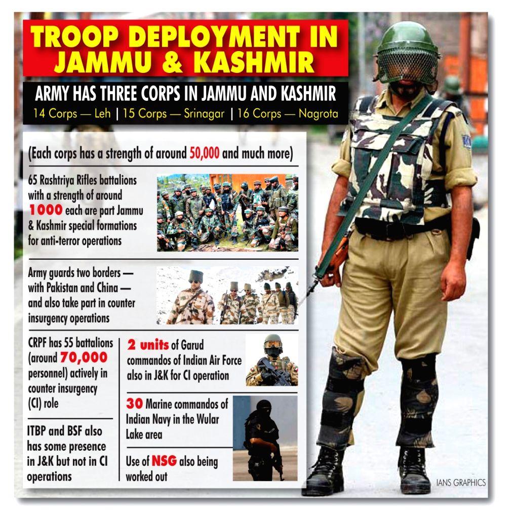 Troop Deployment in Jammu and Kashmir.
