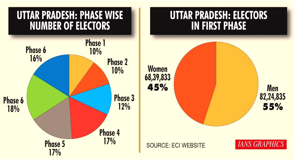 Uttar Pradesh phase wise number of electors. (IANS Infographics)