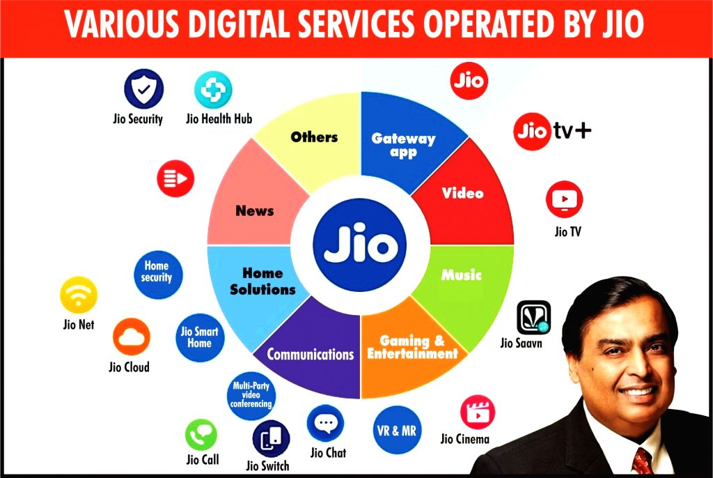 Various digital services operated by Jio.