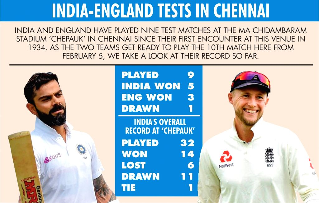 Venue check: India have good Test record against England in Chennai.