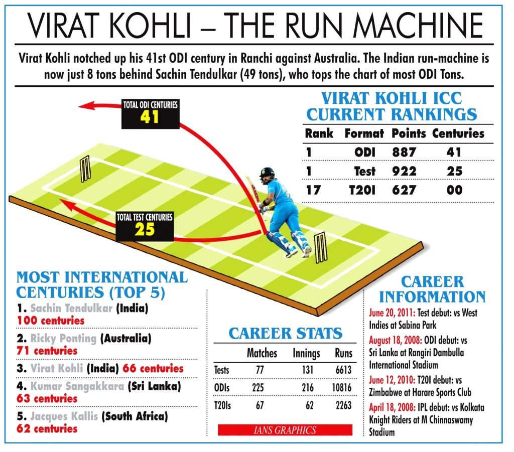 Virat Kohli - the run machine. (IANS Infographics) - Virat Kohli
