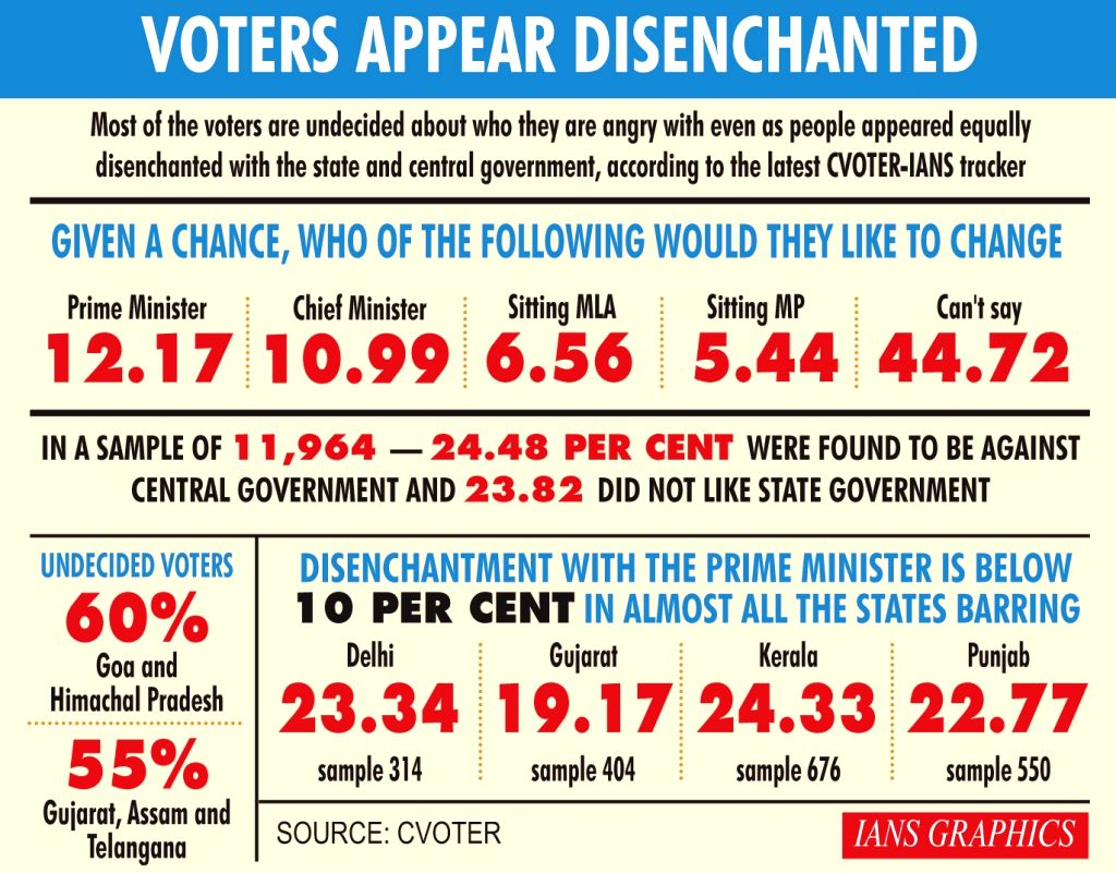 Voters appear disenchanted.