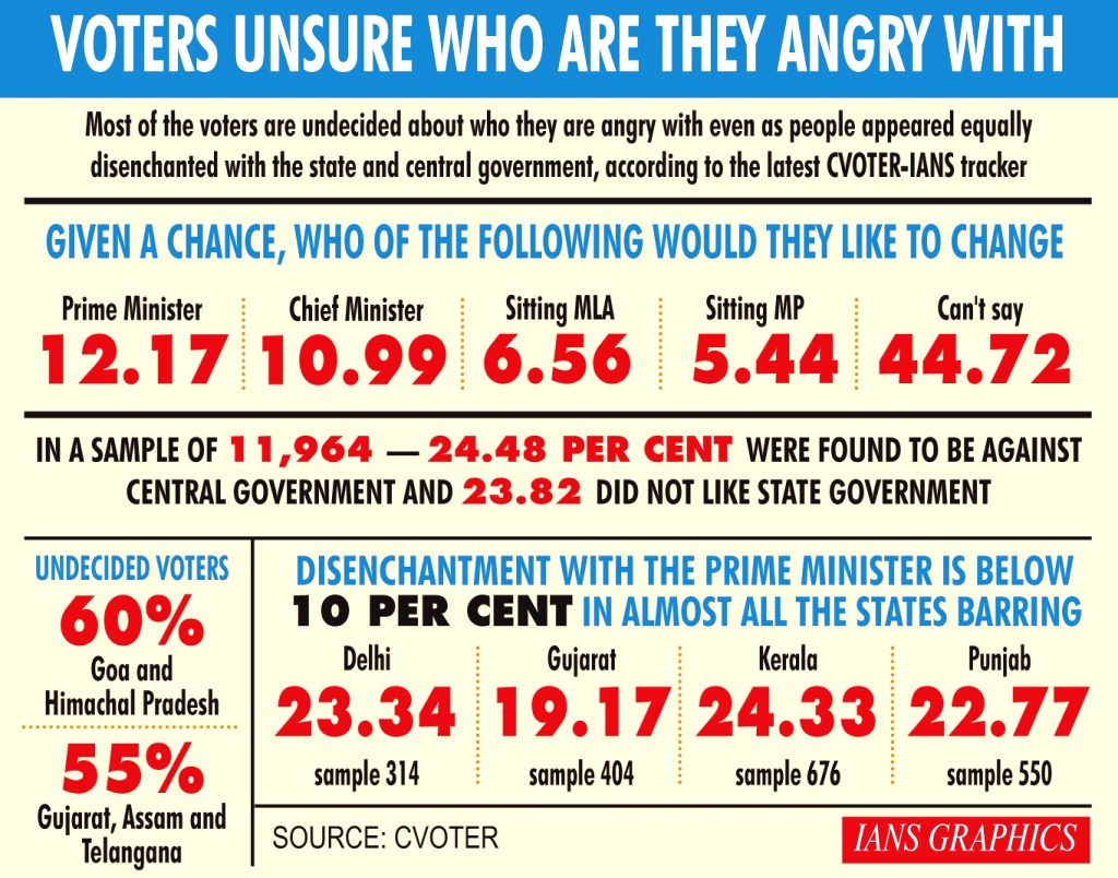 Voters unsure who are they angry with. (IANS Infographics)