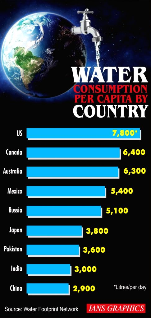 Water consumption per capita by country.