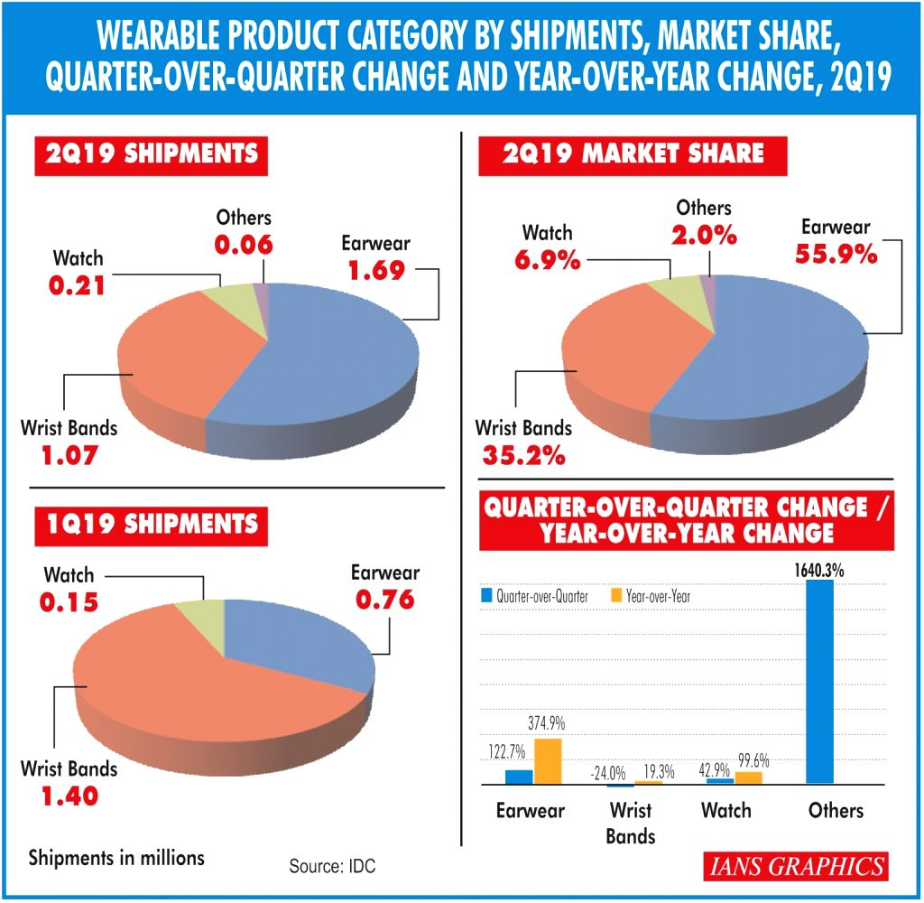 Wearable product category by shipments, market share, quarter-over-quarter change and year-over-year change, 2Q19. (IANS Infographics)