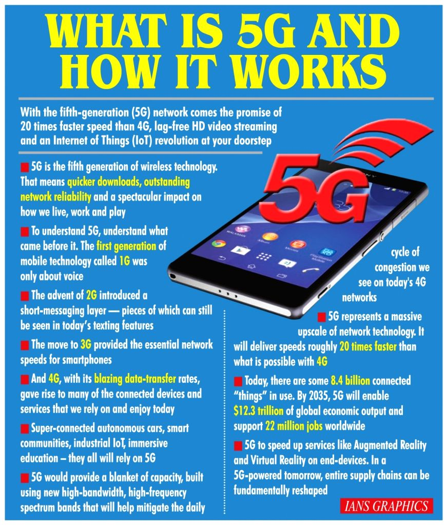 What Is 5G And How It Works.