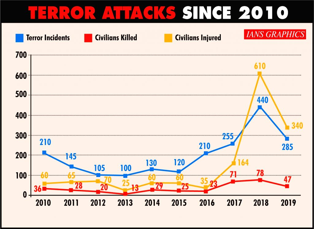 When streets turn less fatalistic, Pak terror groups attack more civilians in Kashmir.