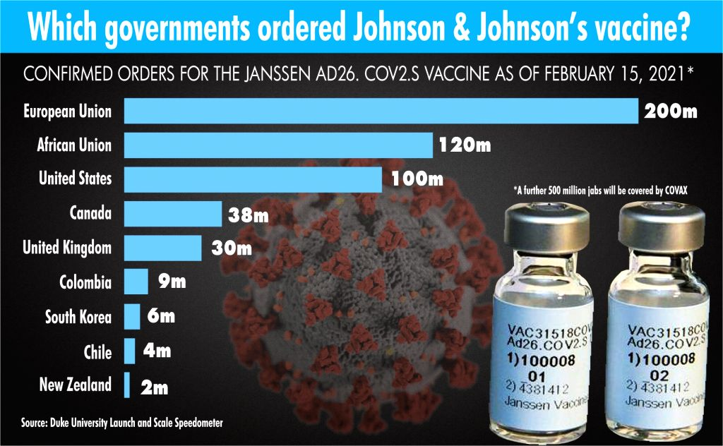 Which governments ordered Johnson & Johnson's vaccine?.