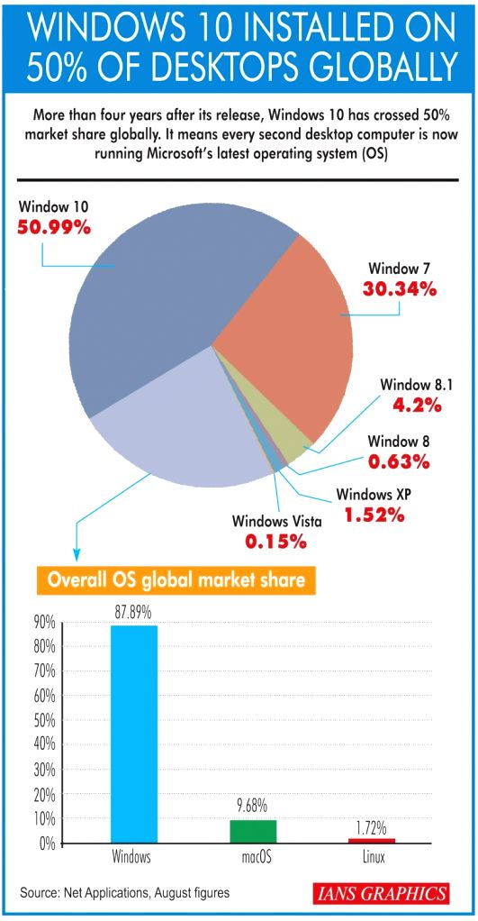 Windows 10 installed on 50% of desktops globally. (IANS Infographics)