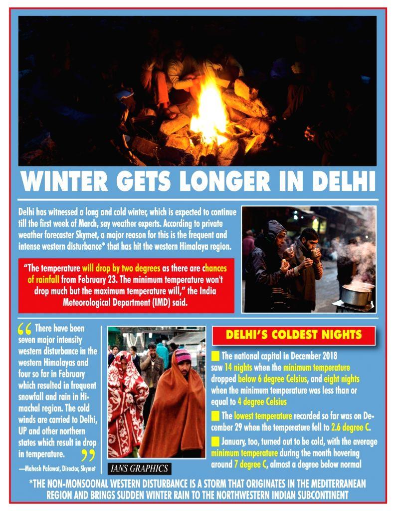 Winter gets no longer in Delhi.