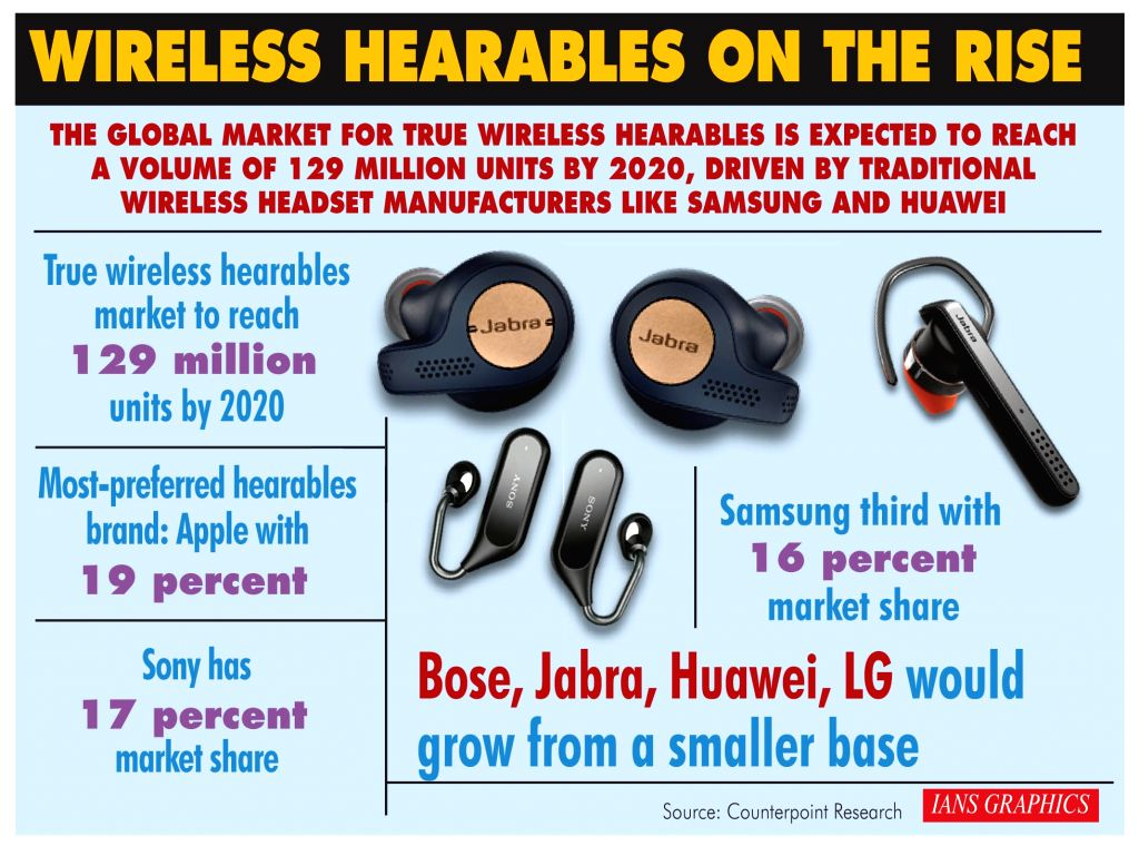 Wireless Hearables On The Rise. (IANS Infographics)
