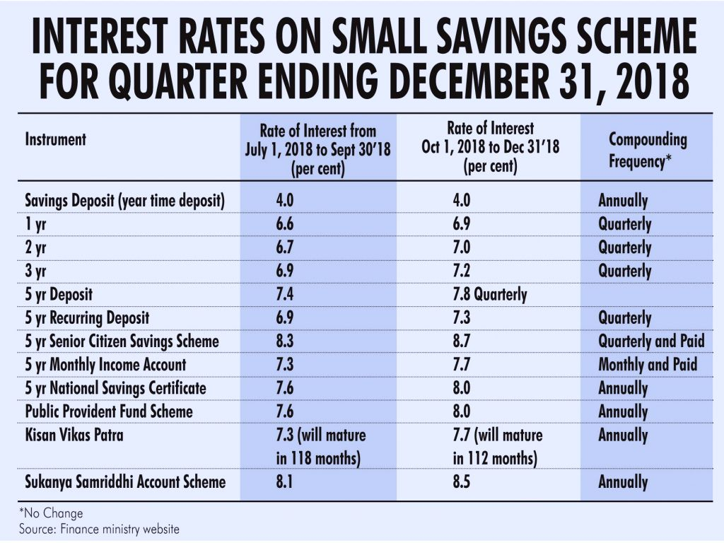 With an eye on the upcoming Lok Sabha elections, the government may consider raising interest rates applicable to select small savings schemes popular among the economically weaker sections (EWS) and ...