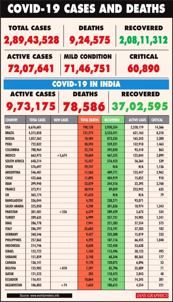 With over 94k fresh cases, Covid-19 tally crosses 4.7 million-mark