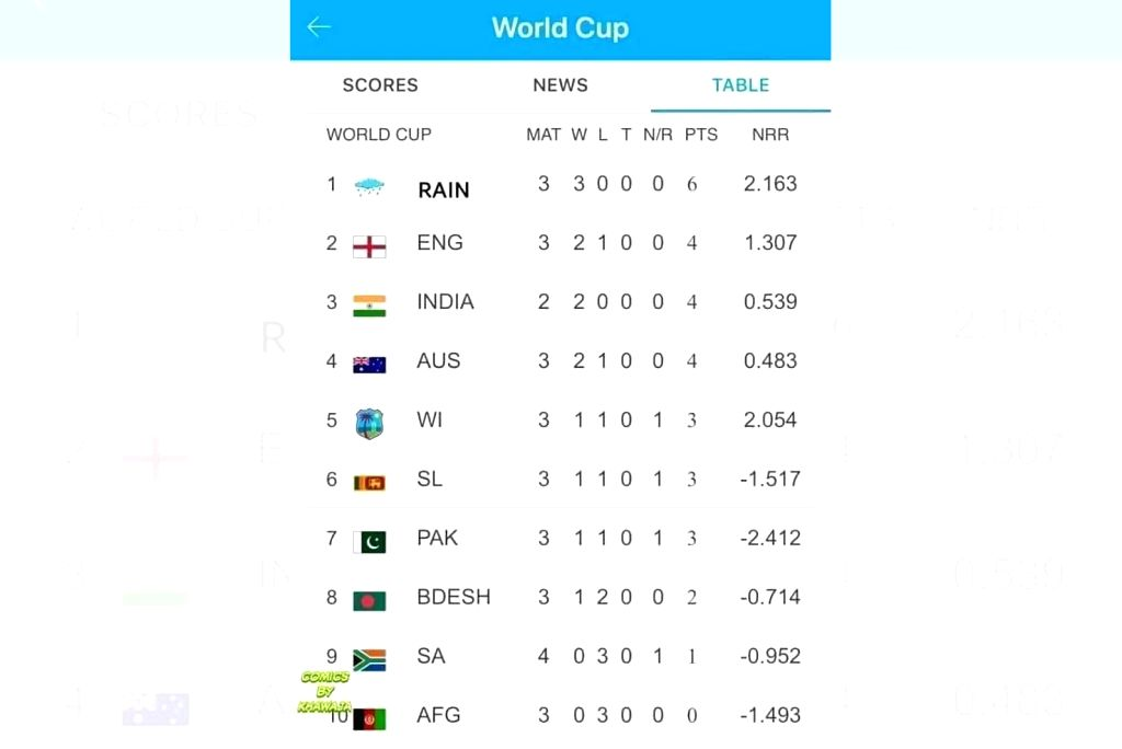With rain playing spoilsport in three of the World Cup 2019 games already, fans have started taking potshots at the tournament with one topping it all by putting rain in pole position of the points table. In a Twitter message, the points table says r