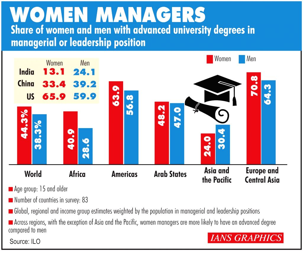 Women Managers.