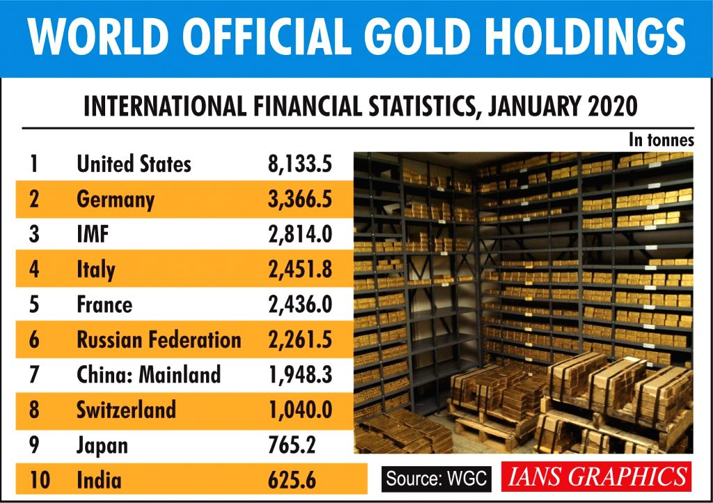 World official gold holdings.