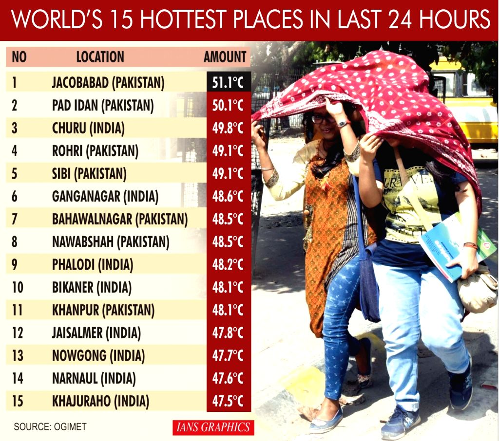 World's Hottest Places In Last 24 Hours.