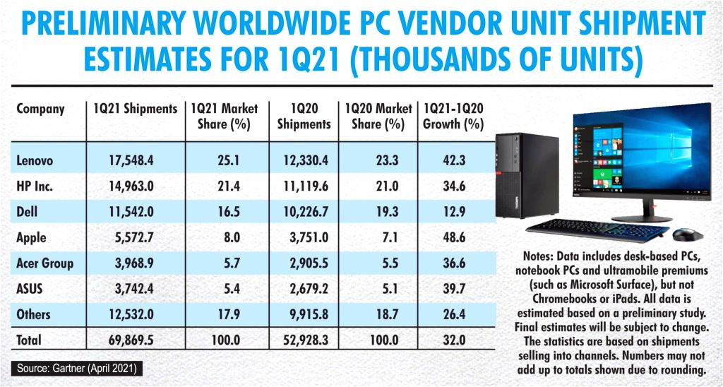 Worldwide PC shipments up 32% in Q1, Lenovo leads.