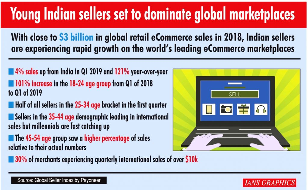 Young Indian sellers set to dominate global marketplaces. (IANS Infographics)
