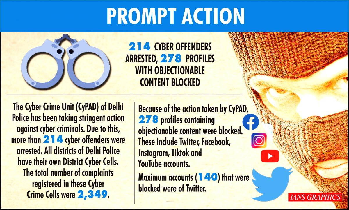 214 cyber offenders arrested, 278 profiles blocked. (IANS Infographics)