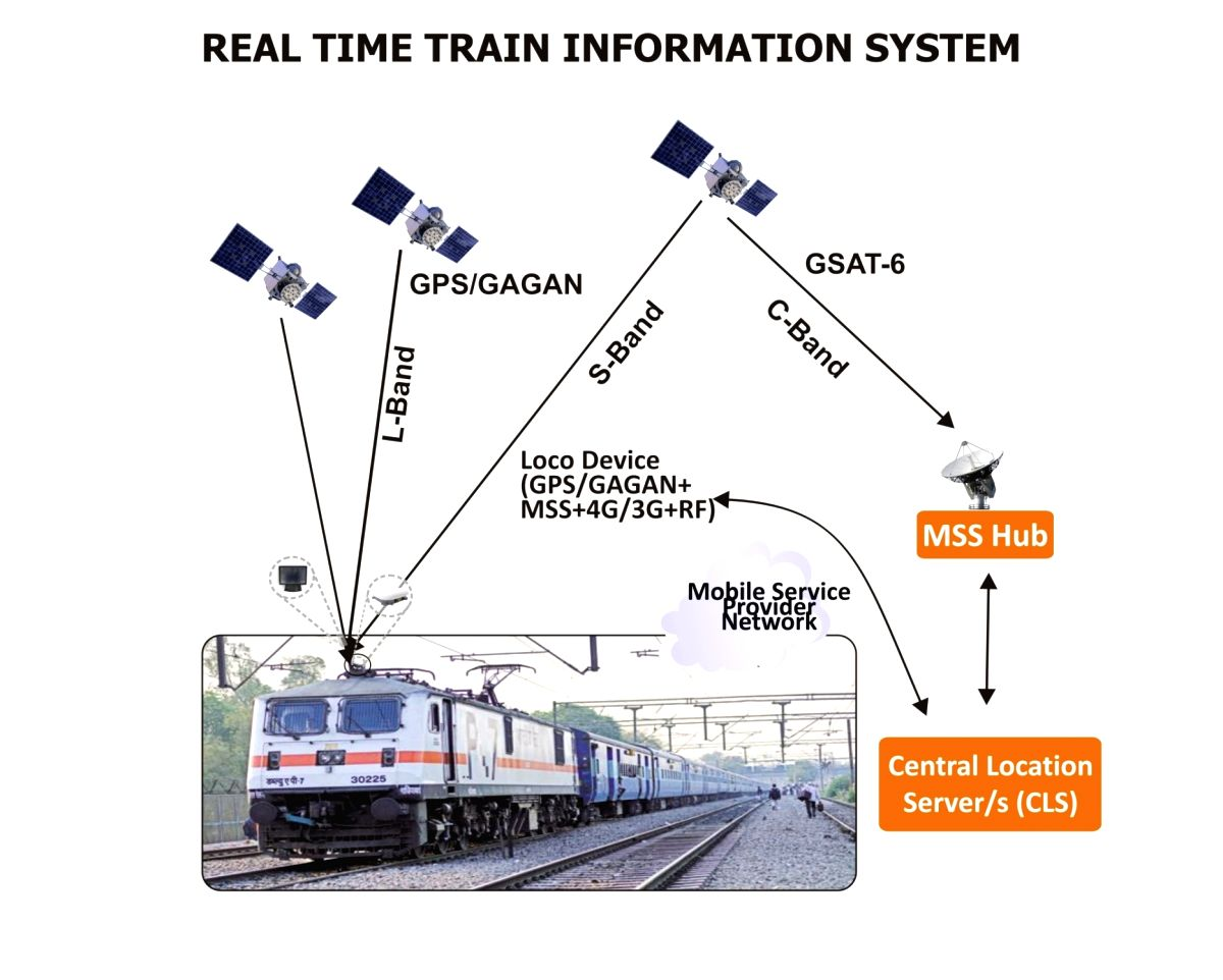 An illustration depicting how the BEL real-time train information to railways works.