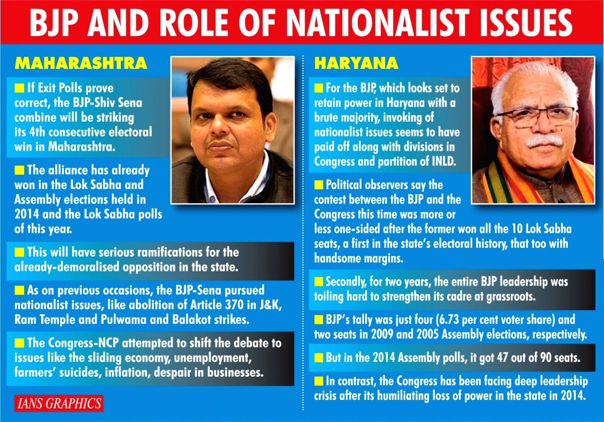 BJP And Role Of Nationalist Issues. (IANS Infographics)