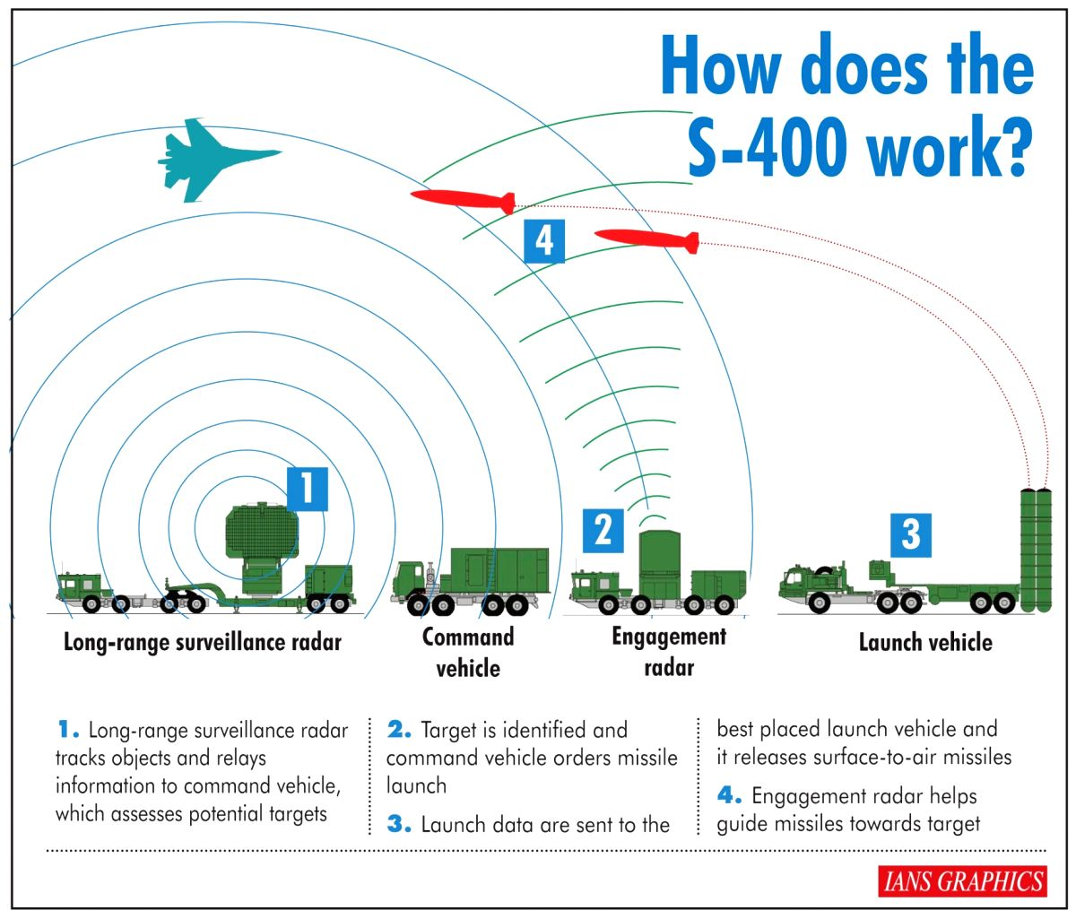 How does the S-400 work? (IANS Infographics)