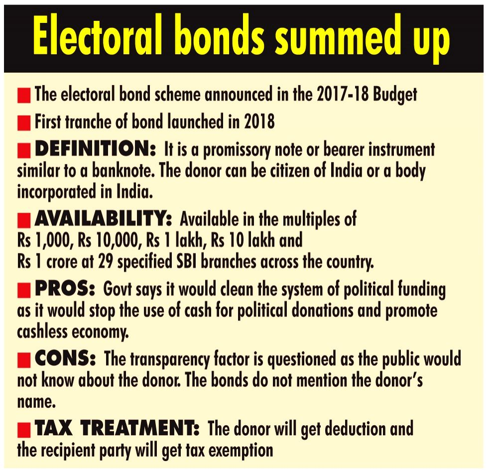 Infographics: Electoral Bonds summed up. (IANS Infographics)