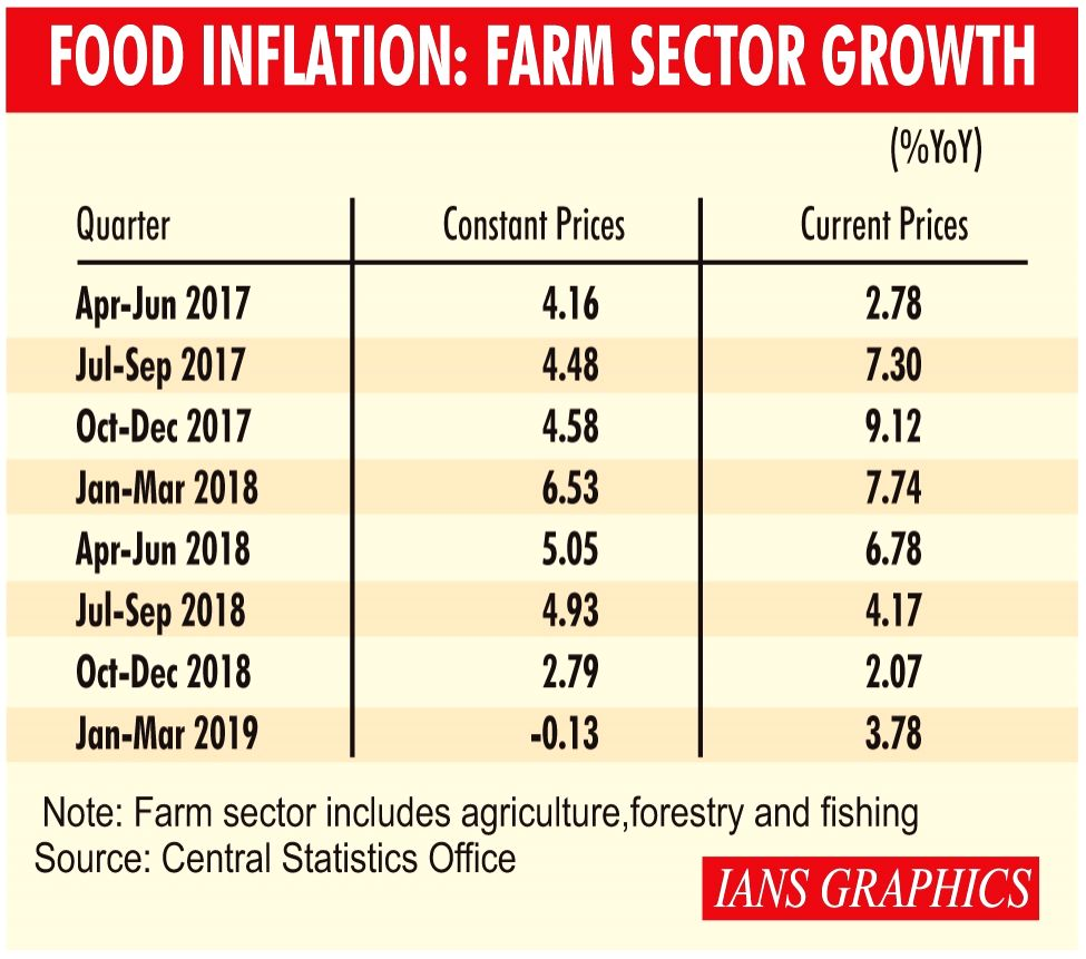 Infographics: Food Inflation: Farm Sector Growth. (IANS Infographics)