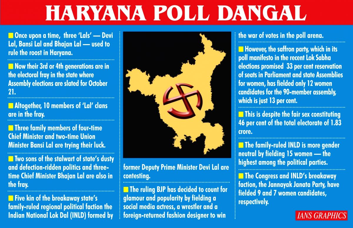 Infographics: Haryana Poll Dangal. (IANS Infographics)