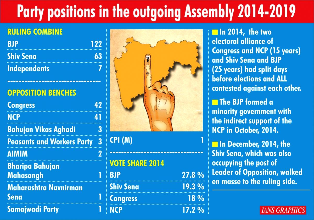 Party positions in the outgoing Assembly 2014-2019. (IANS Infographics)