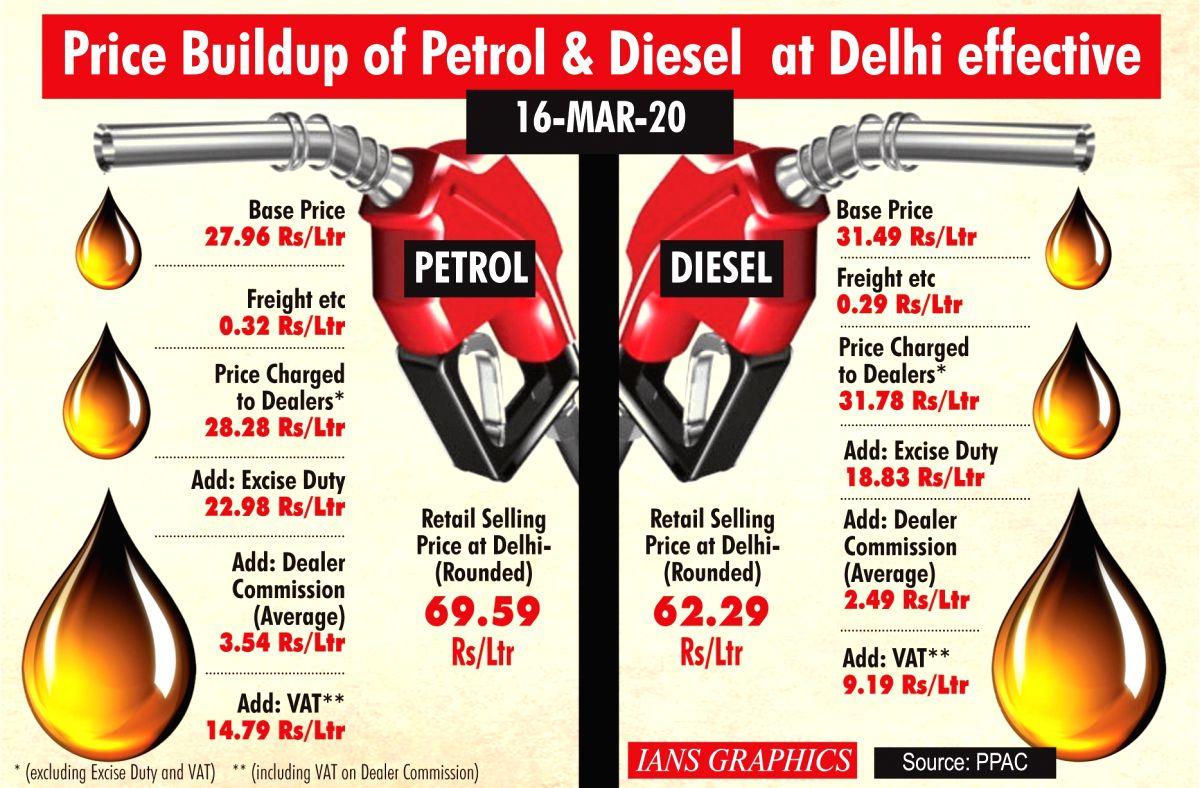 Price Buildup of Petrol & Diesel at Delhi effective. (IANS Infographics)