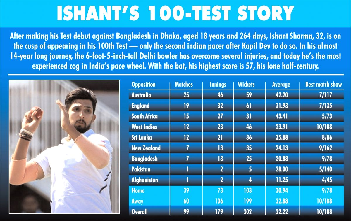 Self-learning takes Ishant to great heights after snub at school (Profile)