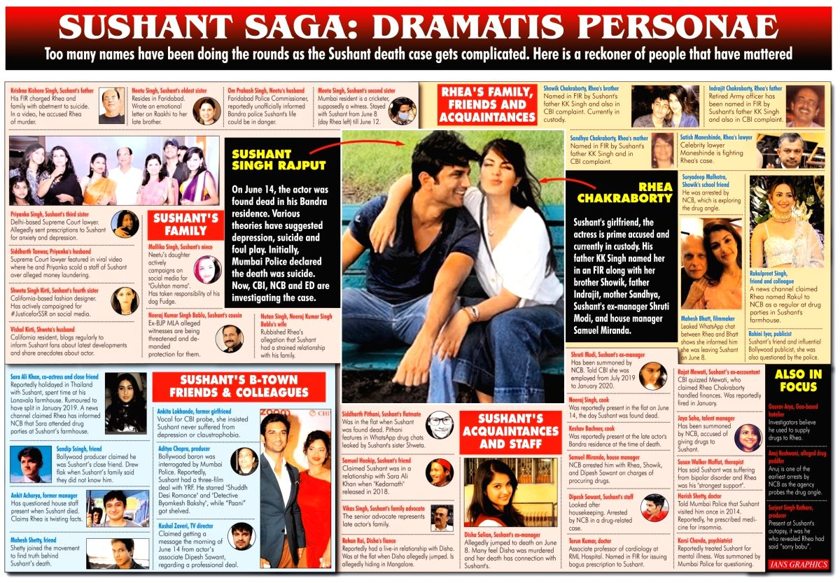 Sushant Saga: Dramatis Personae. (IANS Infographics)
