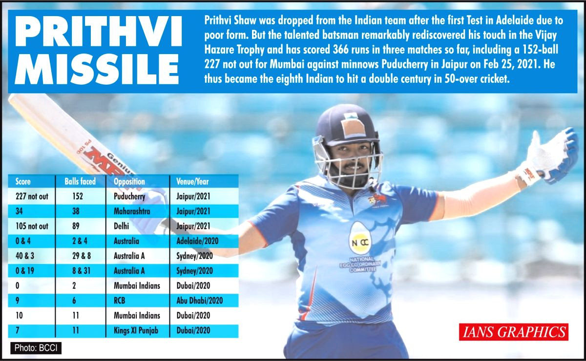 Vijay Hazare Trophy: Shaw shatters records on way to 152-ball 227.