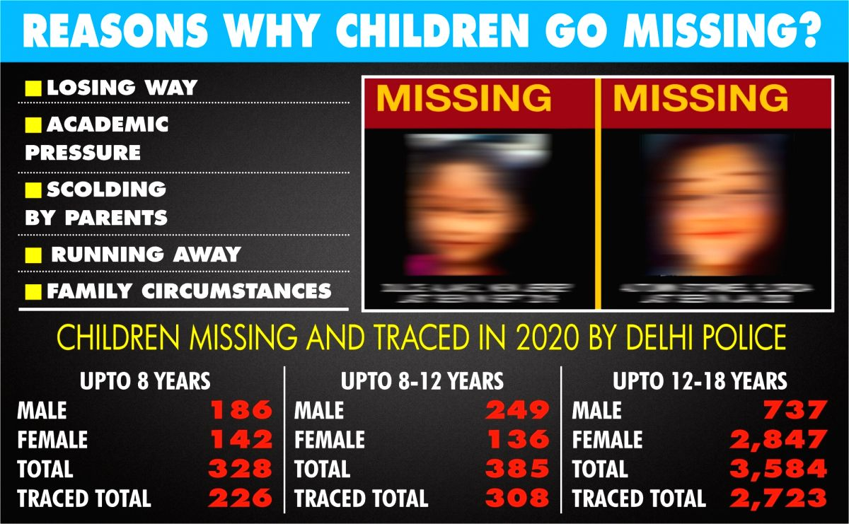 Why children go missing in Delhi?  (IANS Infographics)