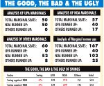 NDA-BJP in lead, marginal seats will decide victory margin: IANS-CVOTER Poll Tracker-I