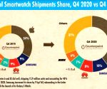 Apple firms up lead in global smartwatch market, Huawei 2nd