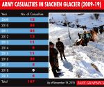 167 Army men lost lives in Siachen in 10 years